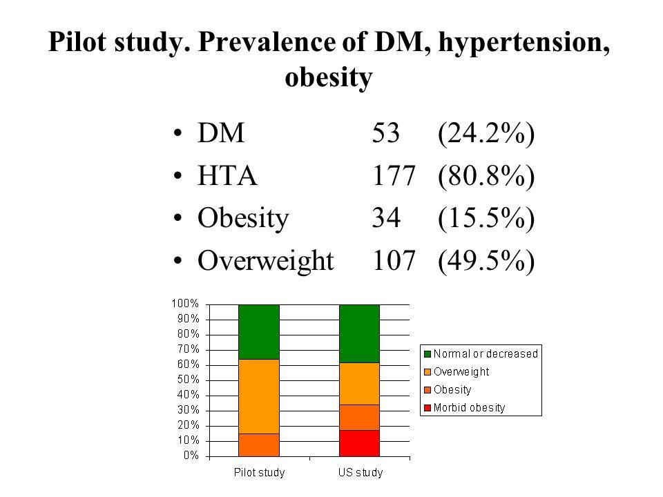 Pilot study. Prevalence of DM, hypertension, obesity DM 53(24.2%) HTA 177 (80.8%) Obesity 34 (15.5%) Overweight107 (49.5%)