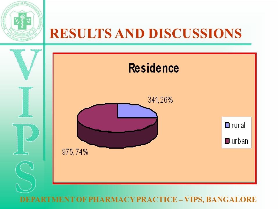 DEPARTMENT OF PHARMACY PRACTICE – VIPS, BANGALORE RESULTS AND DISCUSSIONS
