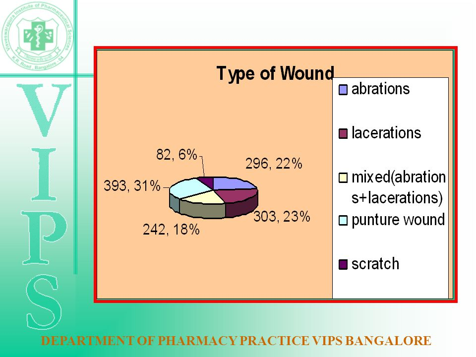 DEPARTMENT OF PHARMACY PRACTICE VIPS BANGALORE