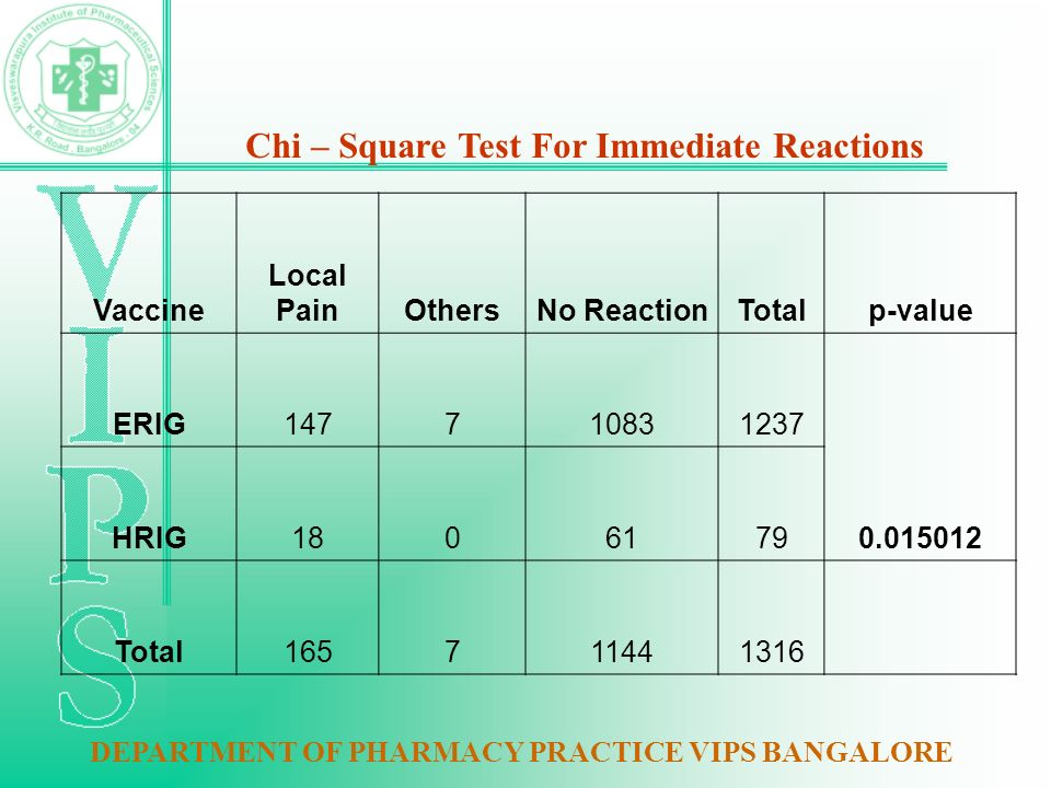 Vaccine Local PainOthersNo ReactionTotalp-value ERIG147710831237 0.015012 HRIG1806179 Total165711441316 Chi – Square Test For Immediate Reactions DEPARTMENT OF PHARMACY PRACTICE VIPS BANGALORE