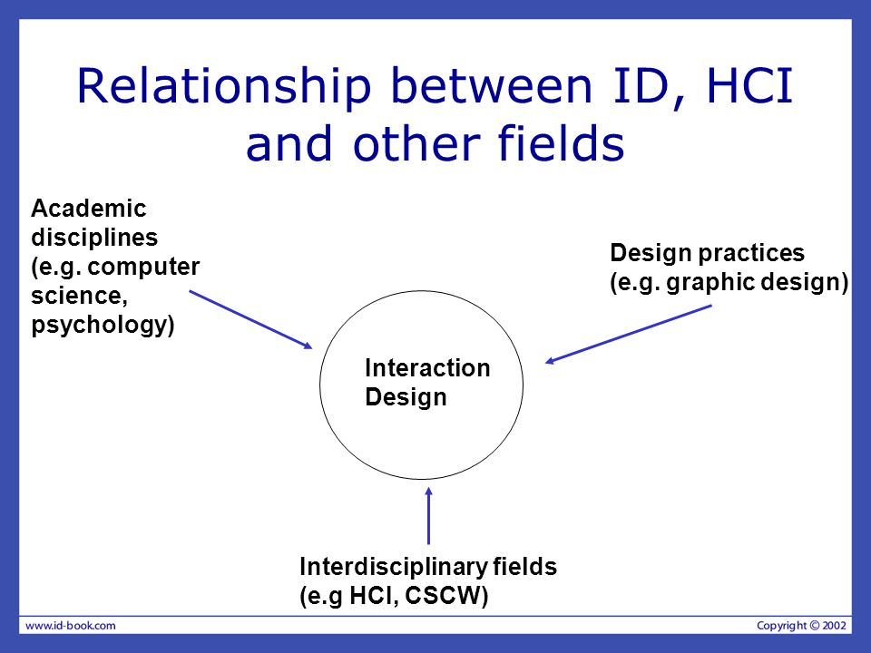 Relationship between ID, HCI and other fields Interdisciplinary fields (e.g HCI, CSCW) Design practices (e.g. graphic design) Academic disciplines (e.