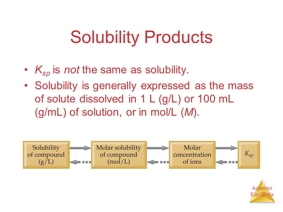 Aqueous Equilibria Solubility Products K sp is not the same as solubility. Solubility is generally expressed as the mass of solute dissolved in 1 L (g