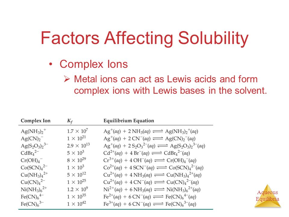 Aqueous Equilibria Factors Affecting Solubility Complex Ions Metal ions can act as Lewis acids and form complex ions with Lewis bases in the solvent.
