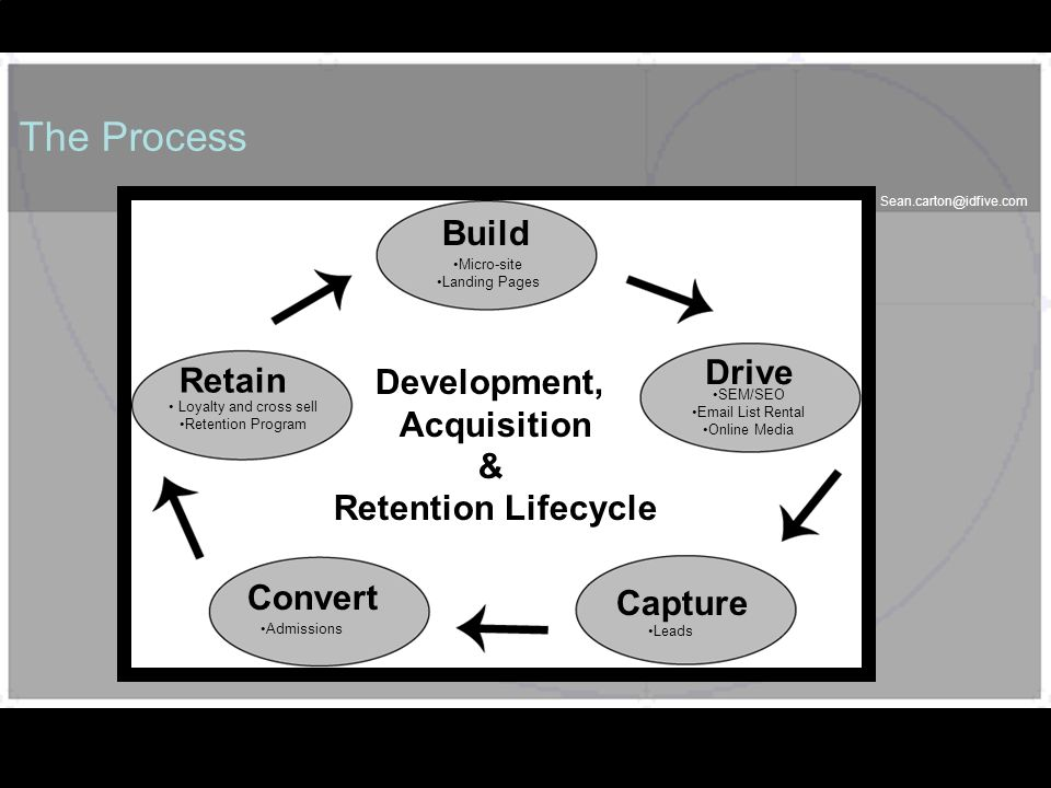 Sean.carton@idfive.com 41 The Process 41 Development, Acquisition & Retention Lifecycle Build Retain Loyalty and cross sell Retention Program Micro-si