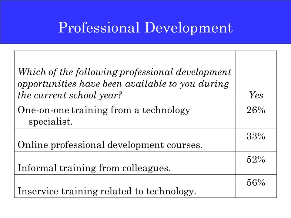 Professional Development Which of the following professional development opportunities have been available to you during the current school year Yes One-on-one training from a technology specialist.