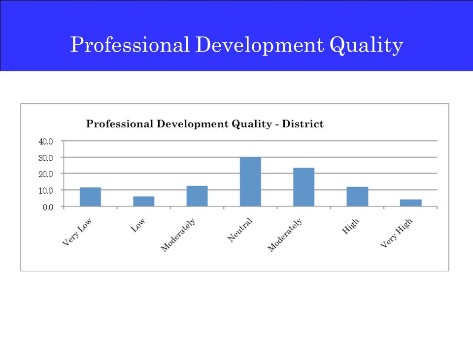 Professional Development Quality