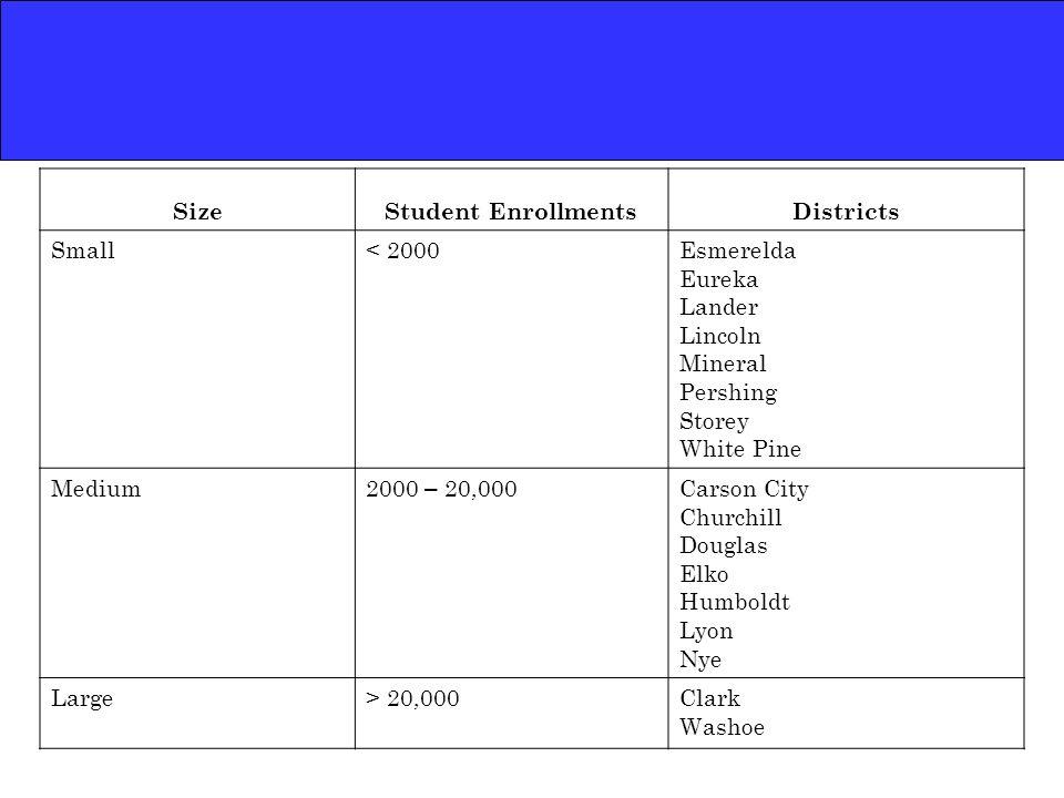 SizeStudent EnrollmentsDistricts Small< 2000Esmerelda Eureka Lander Lincoln Mineral Pershing Storey White Pine Medium2000 – 20,000Carson City Churchil