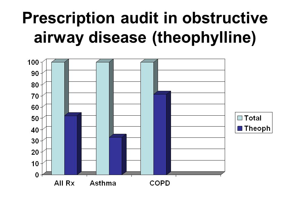 Prescription audit in obstructive airway disease (theophylline)
