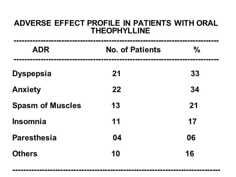 ADVERSE EFFECT PROFILE IN PATIENTS WITH ORAL THEOPHYLLINE ------------------------------------------------------------------------------ ADR No. of Pa
