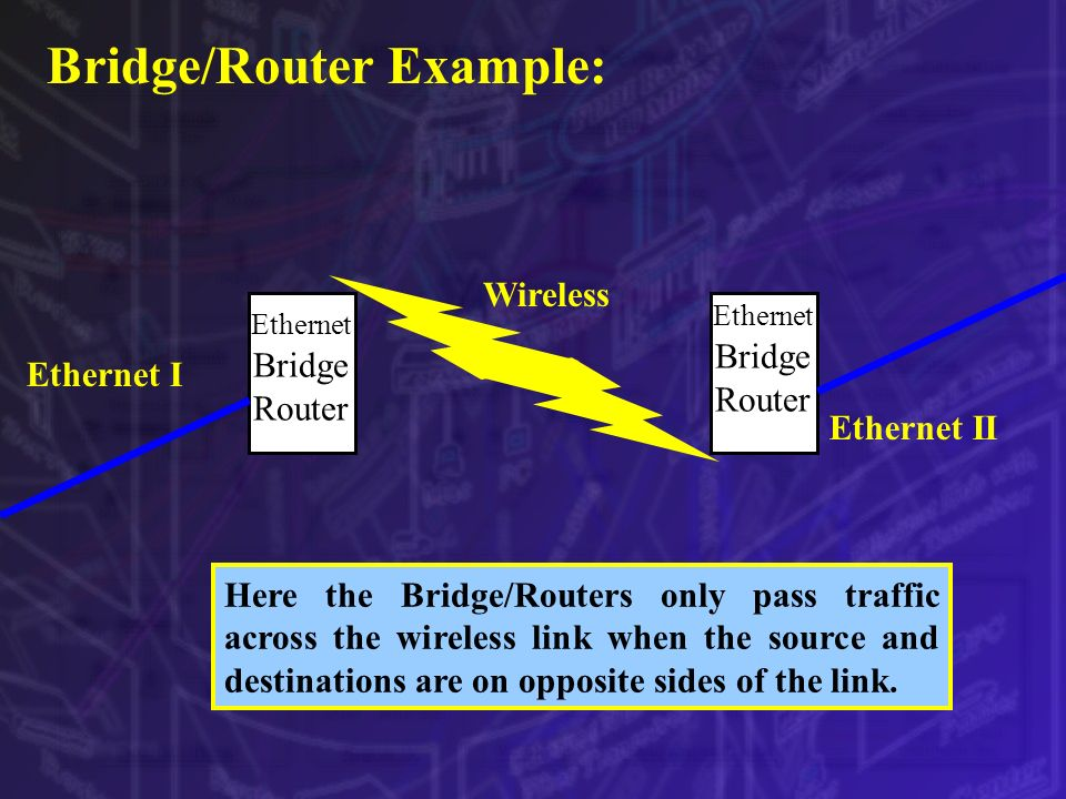 Bridge/Router Example: Wireless Ethernet I Ethernet II Ethernet Bridge Router Here the Bridge/Routers only pass traffic across the wireless link when