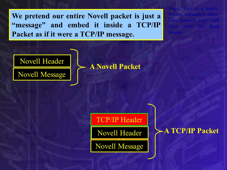TCP/IP Message Novell Header Novell Message TCP/IP Header Novell Header Novell Message A Novell Packet A TCP/IP Packet Note: This is a multi- frame an