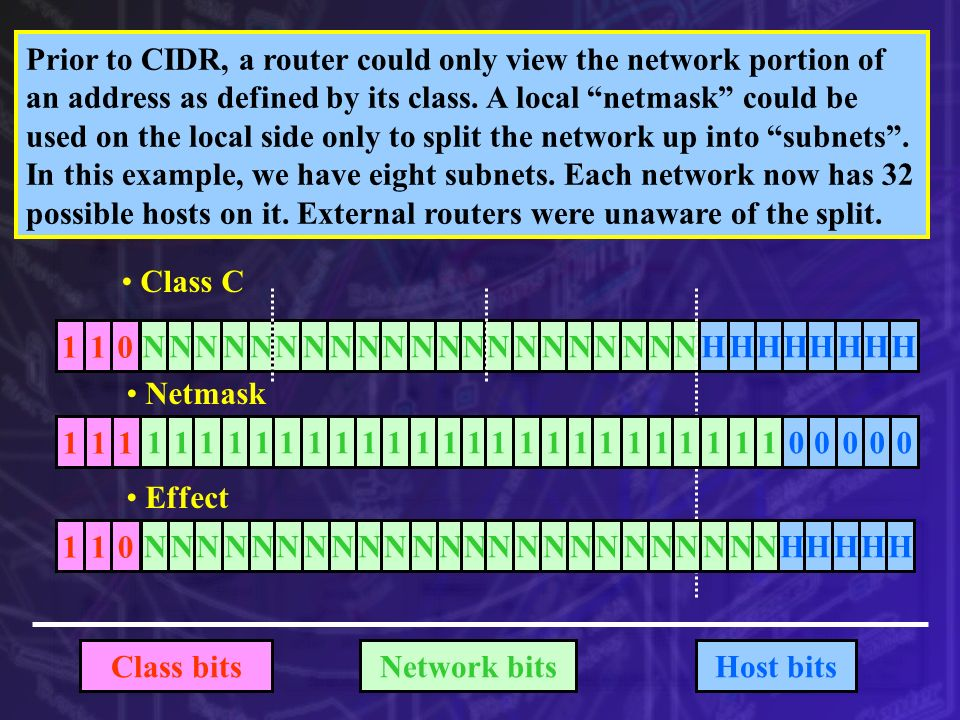 Class C 110 NNNNNNNNNNNNNNNNNNNNNHHHHHHHH Network bitsHost bitsClass bits Prior to CIDR, a router could only view the network portion of an address as