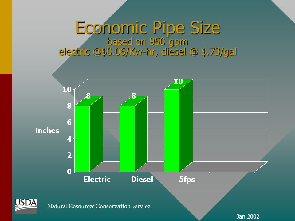 Natural Resources Conservation Service Jan 2002 Economic Pipe Size based on 950 gpm electric @$0.06/Kw-hr, diesel @ $.73/gal