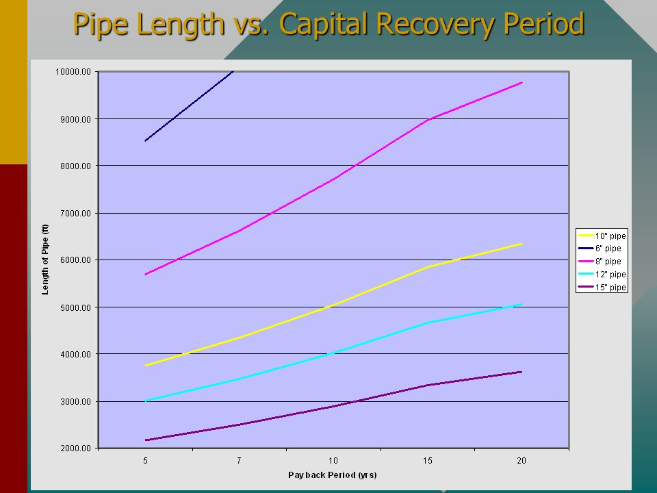 Natural Resources Conservation Service Jan 2002 Pipe Length vs. Capital Recovery Period