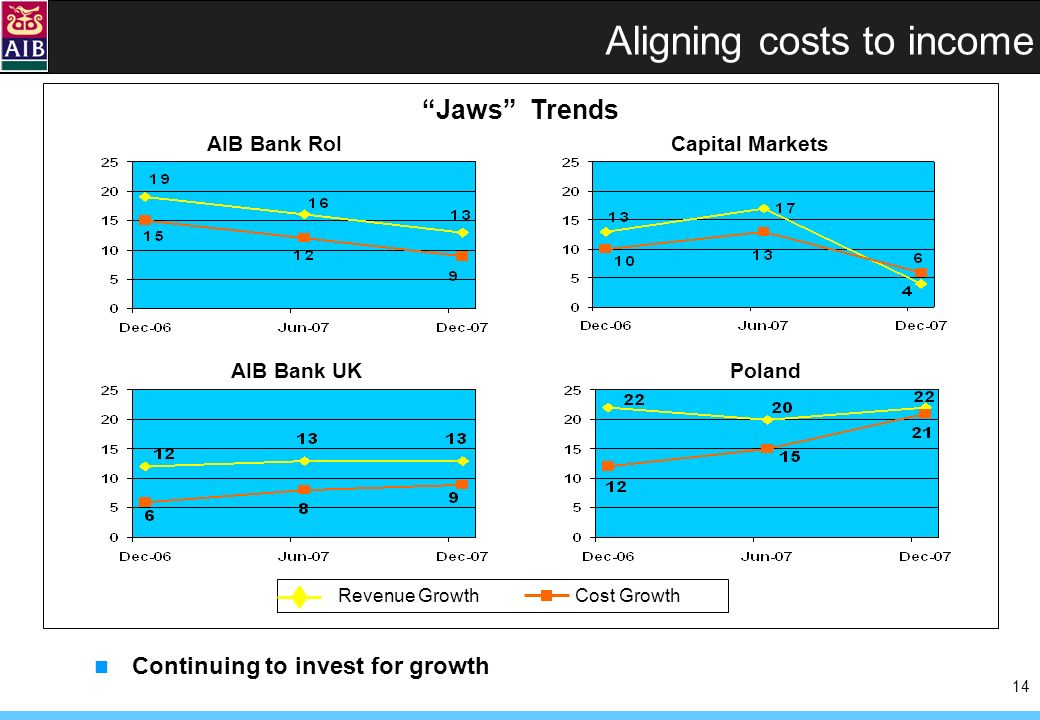 14 Aligning costs to income Jaws Trends Continuing to invest for growth AIB Bank RoI AIB Bank UKPoland Capital Markets Revenue Growth Cost Growth