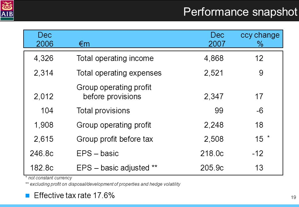 19 Performance snapshot 4,326Total operating income 4,86812 2,314Total operating expenses2,5219 Group operating profit 2,012 before provisions2,34717 104Total provisions99-6 1,908Group operating profit 2,24818 2,615Group profit before tax2,50815 246.8cEPS – basic 218.0c-12 182.8cEPS – basic adjusted ** 205.9c13 DecDecccy change 2006m2007 % Effective tax rate 17.6% * not constant currency ** excluding profit on disposal/development of properties and hedge volatility *