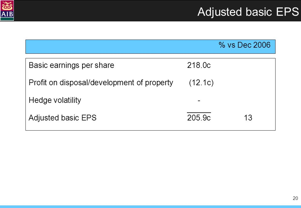 20 Adjusted basic EPS Basic earnings per share218.0c Profit on disposal/development of property (12.1c) Hedge volatility - Adjusted basic EPS205.9c13
