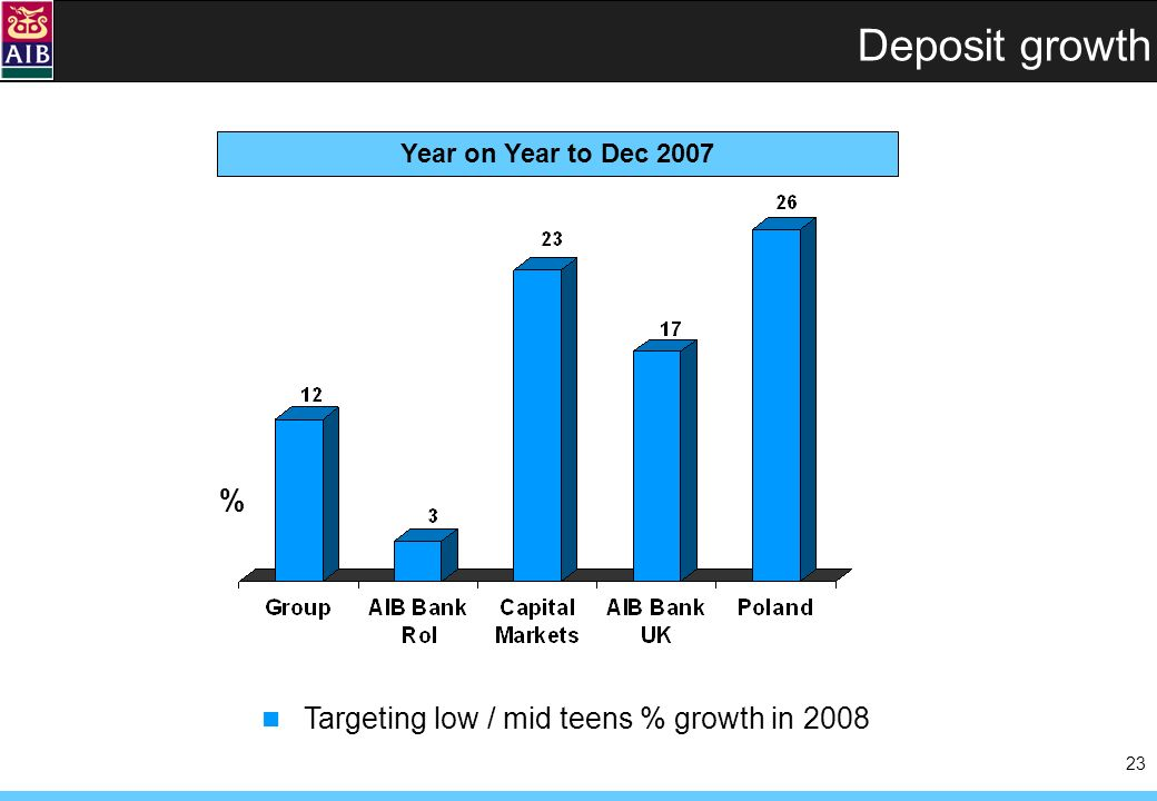 23 % Deposit growth Year on Year to Dec 2007 Targeting low / mid teens % growth in 2008