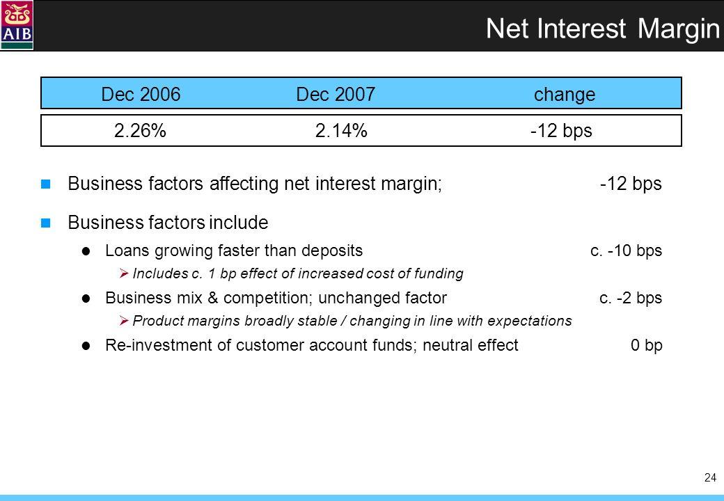 24 Net Interest Margin 2.26%2.14%-12 bps Dec 2006Dec 2007 change Business factors affecting net interest margin; -12 bps Business factors include Loans growing faster than deposits c.