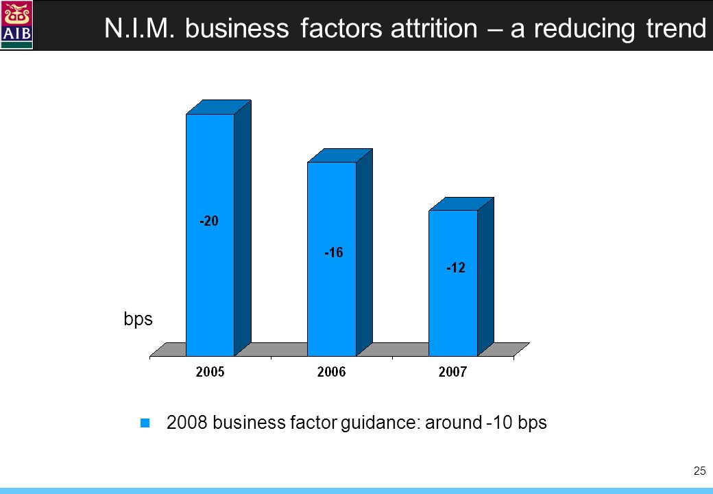 25 N.I.M. business factors attrition – a reducing trend bps 2008 business factor guidance: around -10 bps