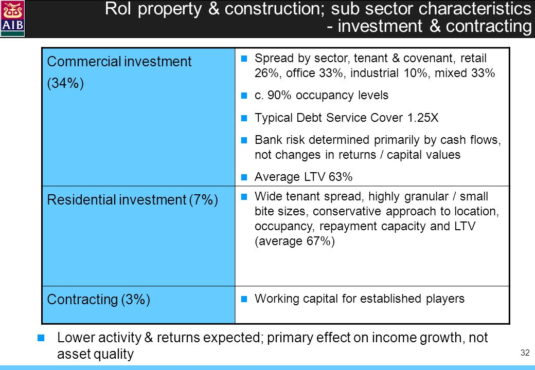 32 RoI property & construction; sub sector characteristics - investment & contracting Commercial investment (34%) Spread by sector, tenant & covenant, retail 26%, office 33%, industrial 10%, mixed 33% c.