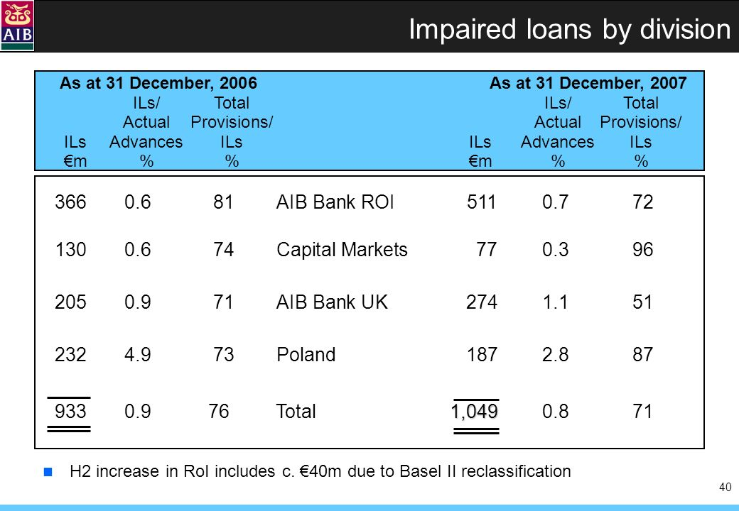 40 As at 31 December, 2006 As at 31 December, 2007 ILs/TotalILs/Total ActualProvisions/ActualProvisions/ ILsAdvancesILsILsAdvancesILs m%m% Impaired loans by division 3660.681AIB Bank ROI5110.772 1300.674Capital Markets770.396 2050.971AIB Bank UK2741.151 2324.9 73 Poland1872.887 1,049 9330.9 76 Total1,0490.871 H2 increase in RoI includes c.