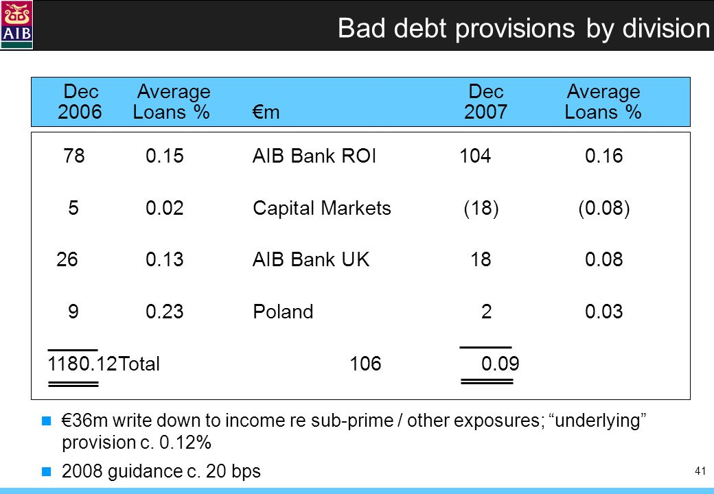41 Bad debt provisions by division 780.15AIB Bank ROI1040.16 50.02Capital Markets(18)(0.08) 260.13AIB Bank UK 180.08 90.23Poland20.03 1180.12Total1060.09 DecAverageDec Average 2006Loans %m2007Loans % 36m write down to income re sub-prime / other exposures; underlying provision c.