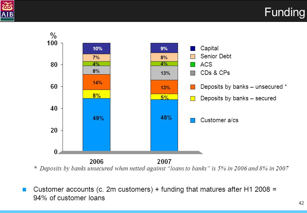 42 Funding 49% 8% 10%10% 48% 5% 9% 13% % 4% 13% 14% Customer accounts (c.