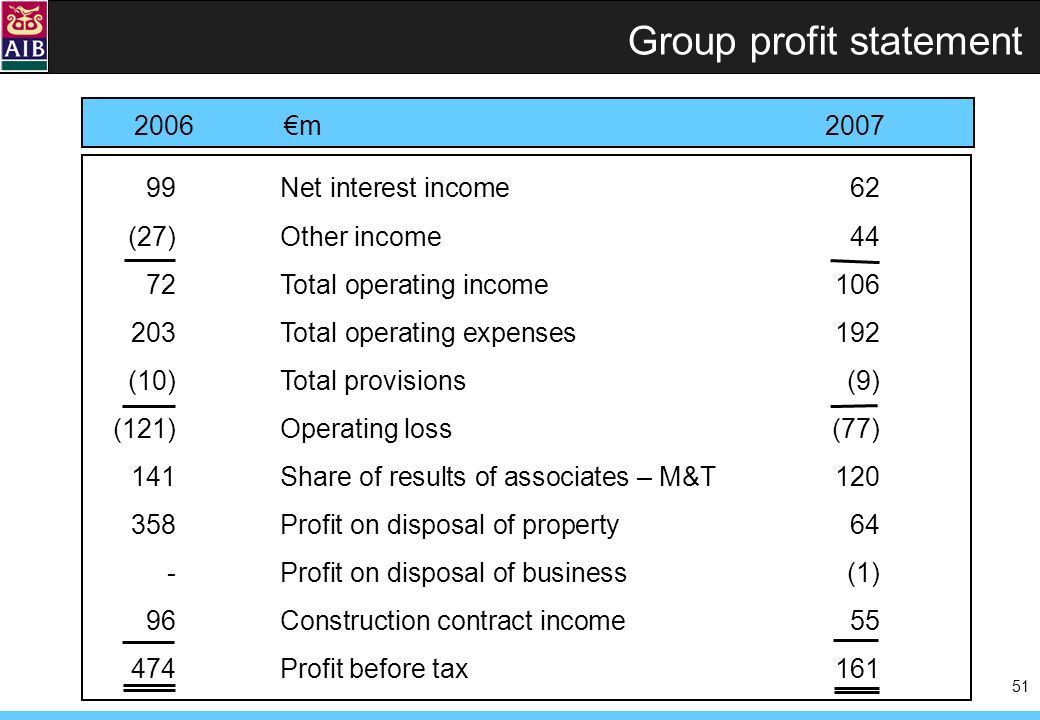 51 Group profit statement 99 Net interest income62 (27)Other income44 72 Total operating income106 203 Total operating expenses192 (10) Total provisions(9) (121)Operating loss(77) 141Share of results of associates – M&T120 358Profit on disposal of property64 -Profit on disposal of business(1) 96Construction contract income55 474Profit before tax161 2006m2007