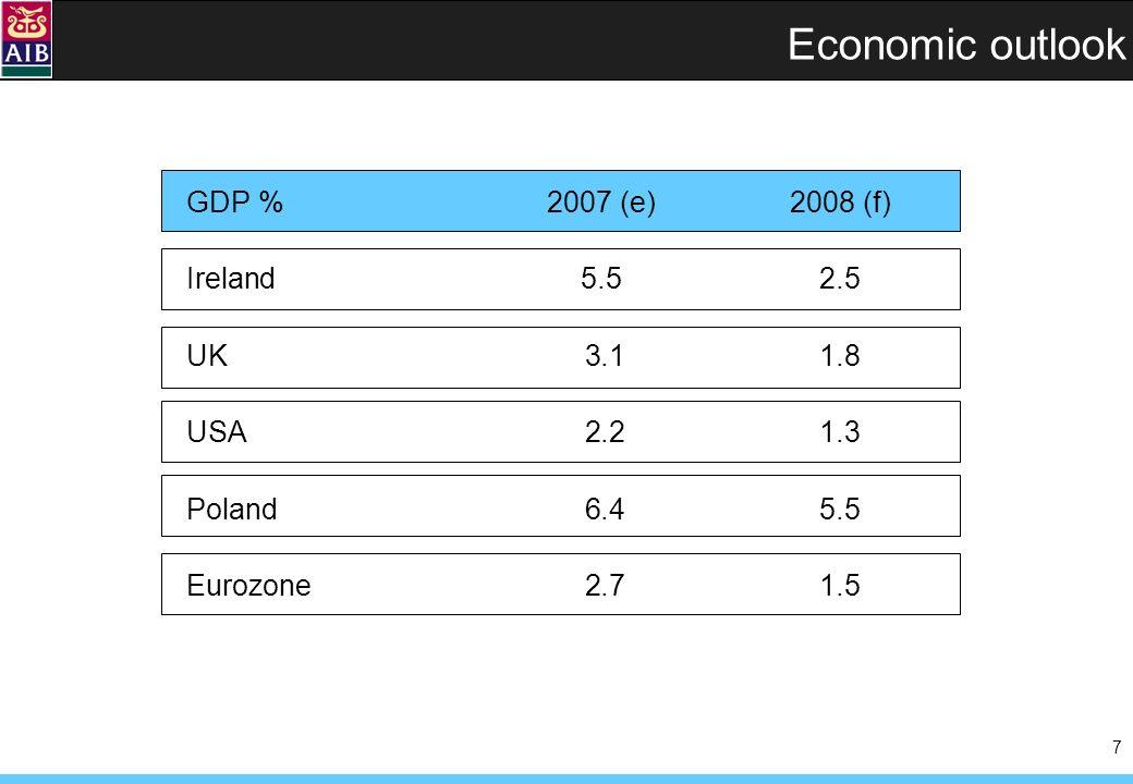 7 Economic outlook GDP %2007 (e)2008 (f) Ireland5.52.5 UK 3.11.8 USA 2.21.3 Poland 6.45.5 Eurozone 2.71.5
