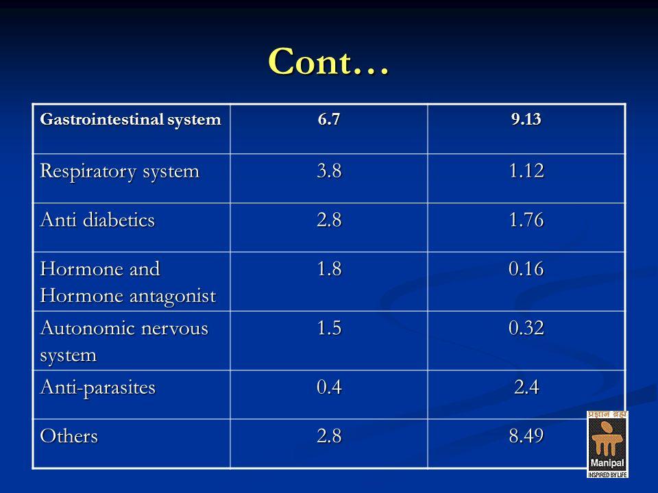 Cont… Gastrointestinal system 6.79.13 Respiratory system 3.81.12 Anti diabetics 2.81.76 Hormone and Hormone antagonist 1.80.16 Autonomic nervous system 1.50.32 Anti-parasites0.42.4 Others2.88.49