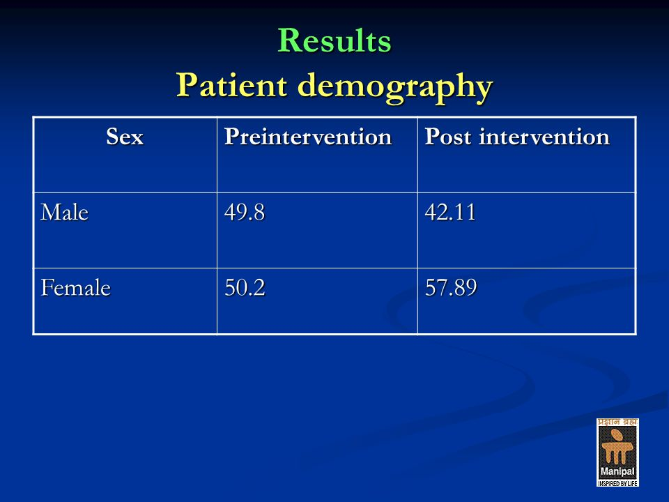 Results Patient demography SexPreintervention Post intervention Male49.842.11 Female50.257.89
