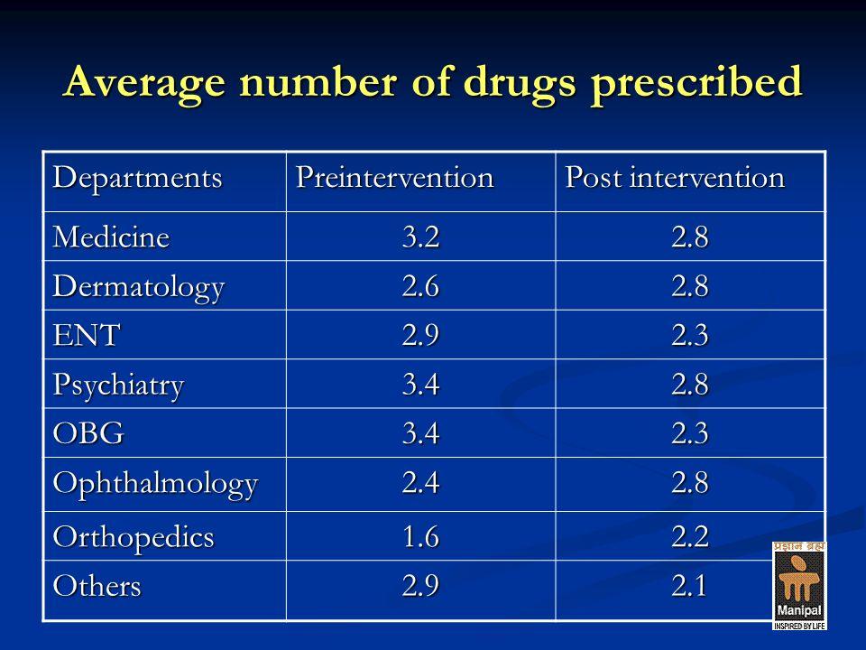 Average number of drugs prescribed DepartmentsPreintervention Post intervention Medicine3.22.8 Dermatology2.62.8 ENT2.92.3 Psychiatry3.42.8 OBG3.42.3 Ophthalmology2.42.8 Orthopedics1.62.2 Others2.92.1
