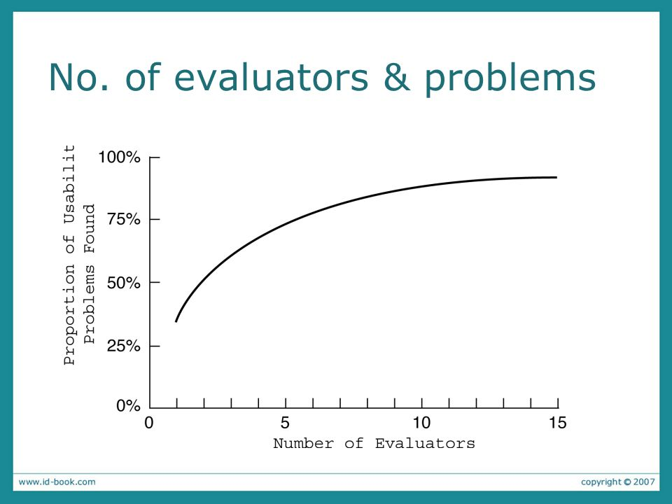 No. of evaluators & problems