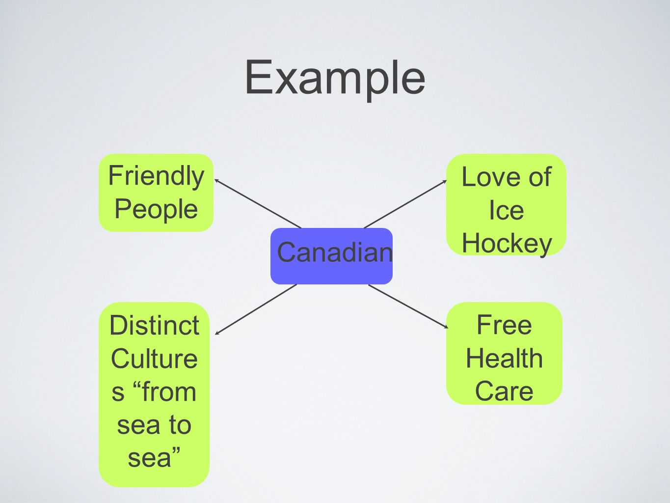 Example Canadian Love of Ice Hockey Free Health Care Friendly People Distinct Culture s from sea to sea