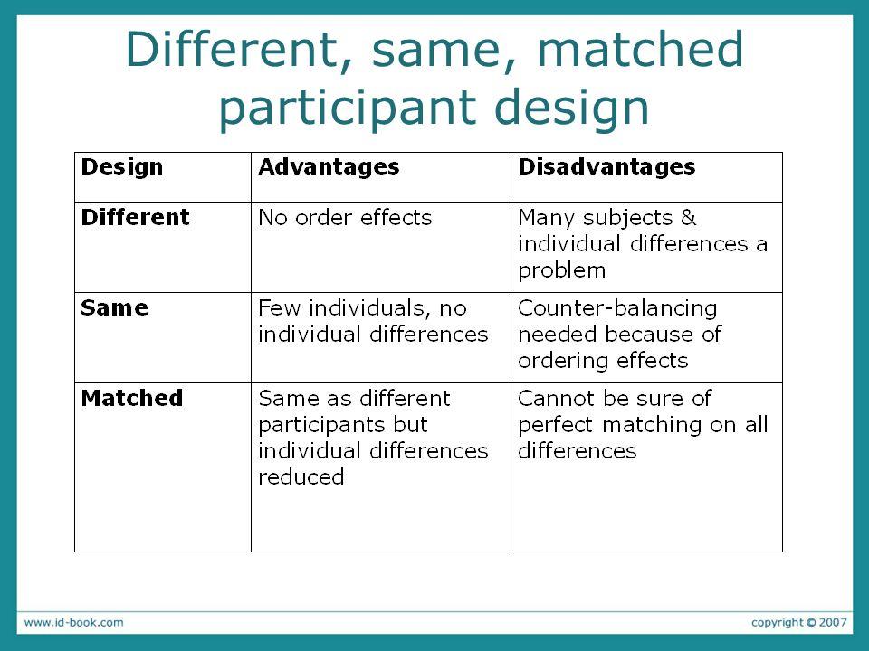 Different, same, matched participant design