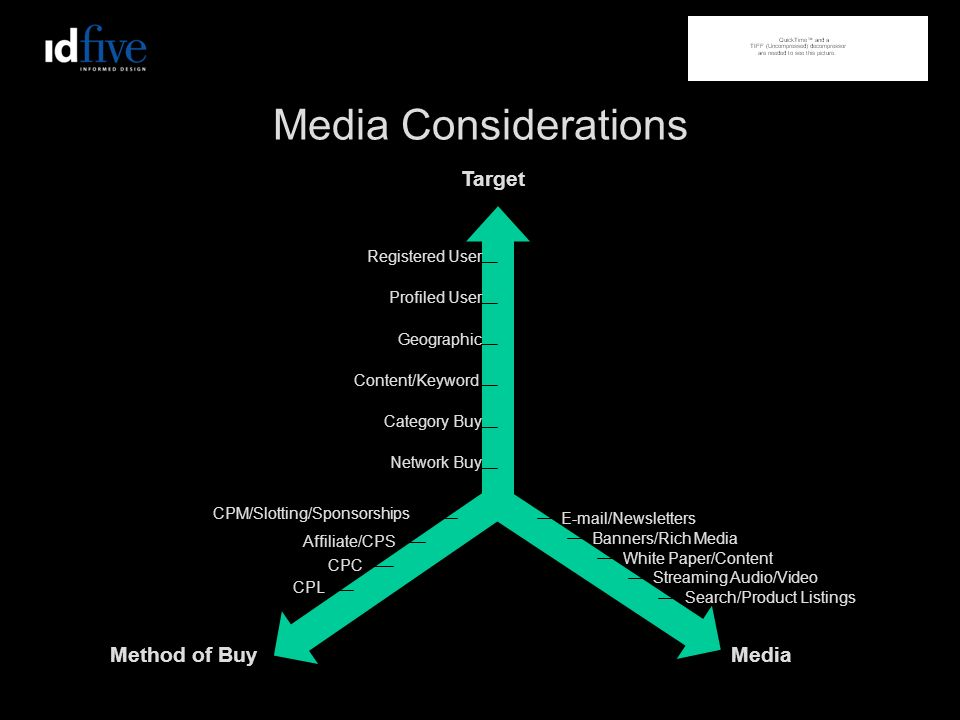 Media Considerations Target Method of BuyMedia CPM/Slotting/Sponsorships Affiliate/CPS CPC CPL E-mail/Newsletters Banners/Rich Media White Paper/Content Streaming Audio/Video Search/Product Listings Registered User Profiled User Geographic Content/Keyword Category Buy Network Buy