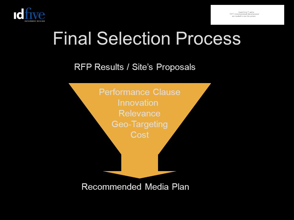 Final Selection Process Performance Clause Innovation Relevance Geo-Targeting Cost RFP Results / Sites Proposals Recommended Media Plan
