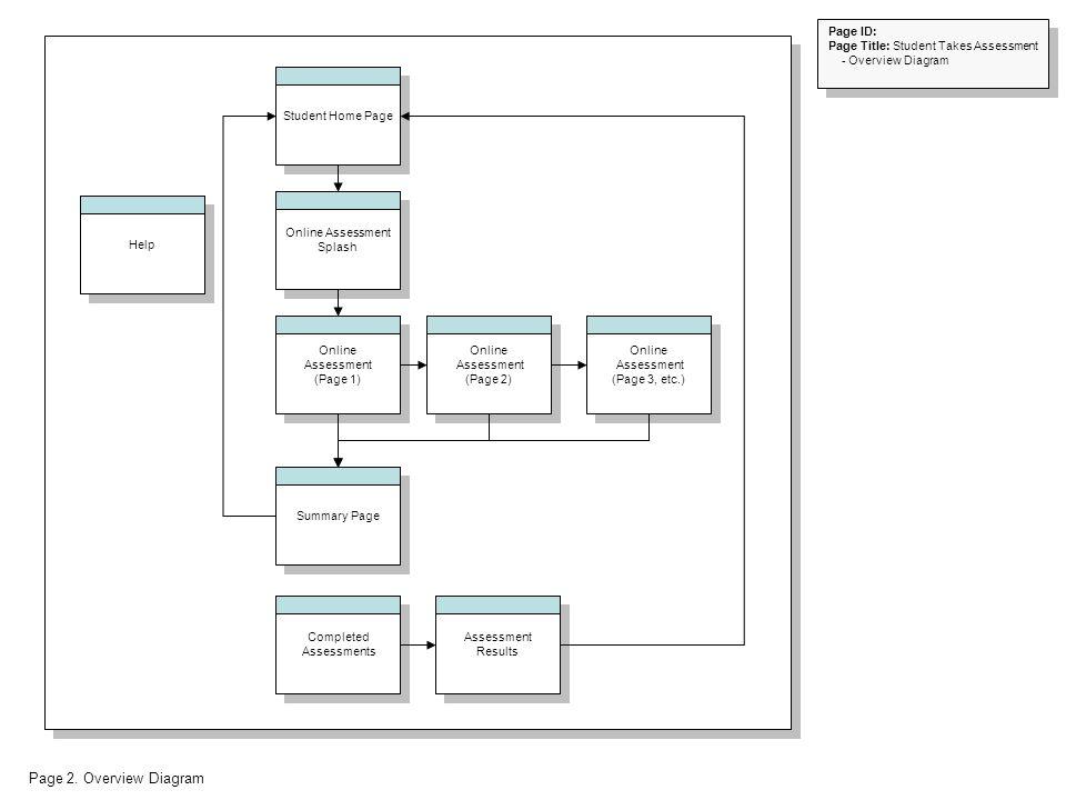 Page 2. Overview Diagram Online Assessment Splash Summary Page Online Assessment (Page 3, etc.) Online Assessment (Page 2) Online Assessment (Page 1)