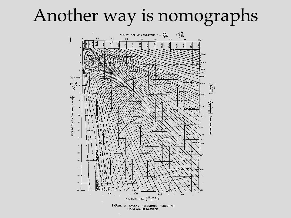 Another way is nomographs