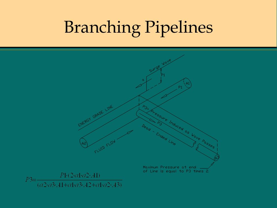 Branching Pipelines
