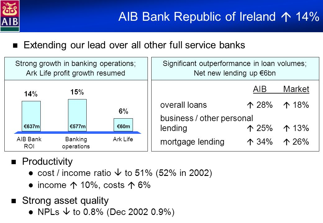 AIB Bank Republic of Ireland 14% Productivity cost / income ratio to 51% (52% in 2002) income 10%, costs 6% Strong asset quality NPLs to 0.8% (Dec 200