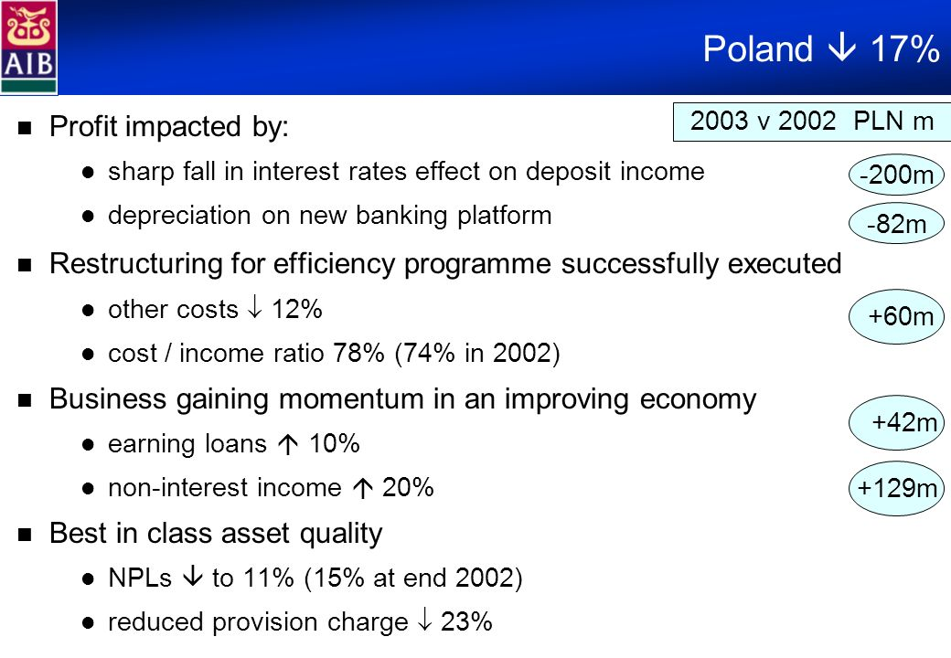 Poland 17% Profit impacted by: sharp fall in interest rates effect on deposit income depreciation on new banking platform Restructuring for efficiency