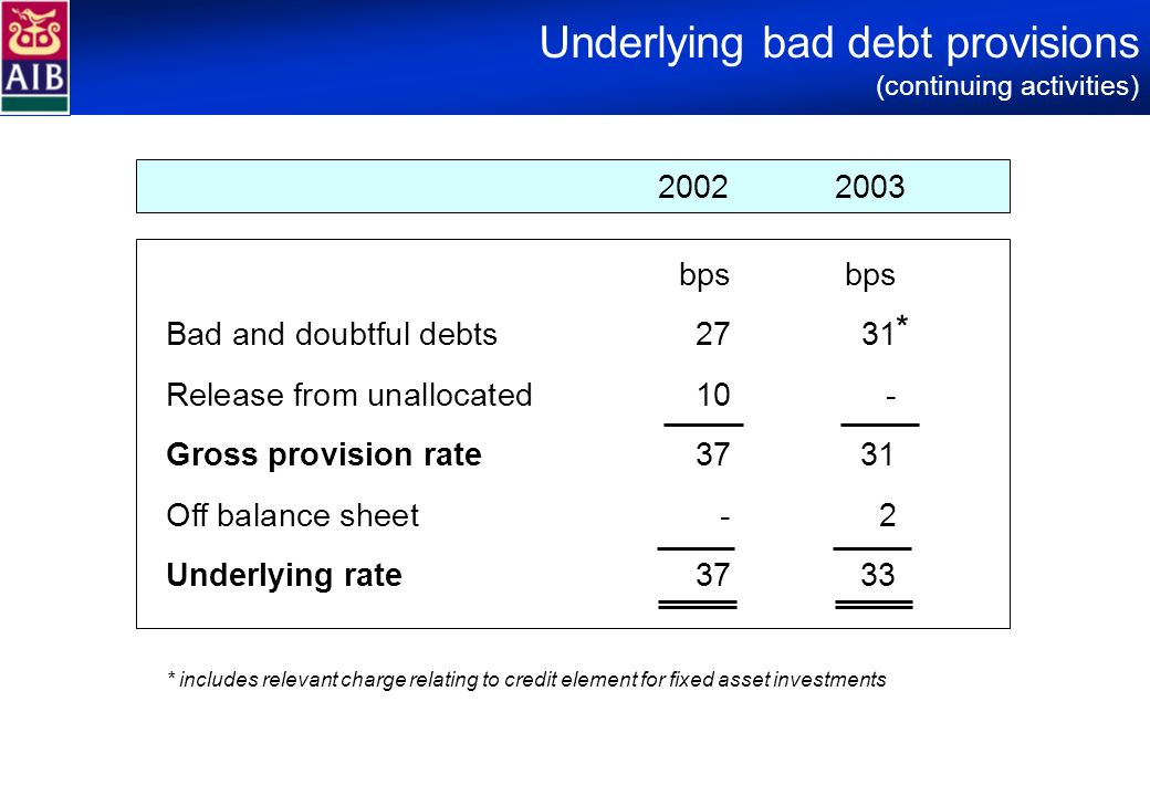 Underlying bad debt provisions (continuing activities) 20022003 bps Bad and doubtful debts27 31 Release from unallocated10 - Gross provision rate37 31