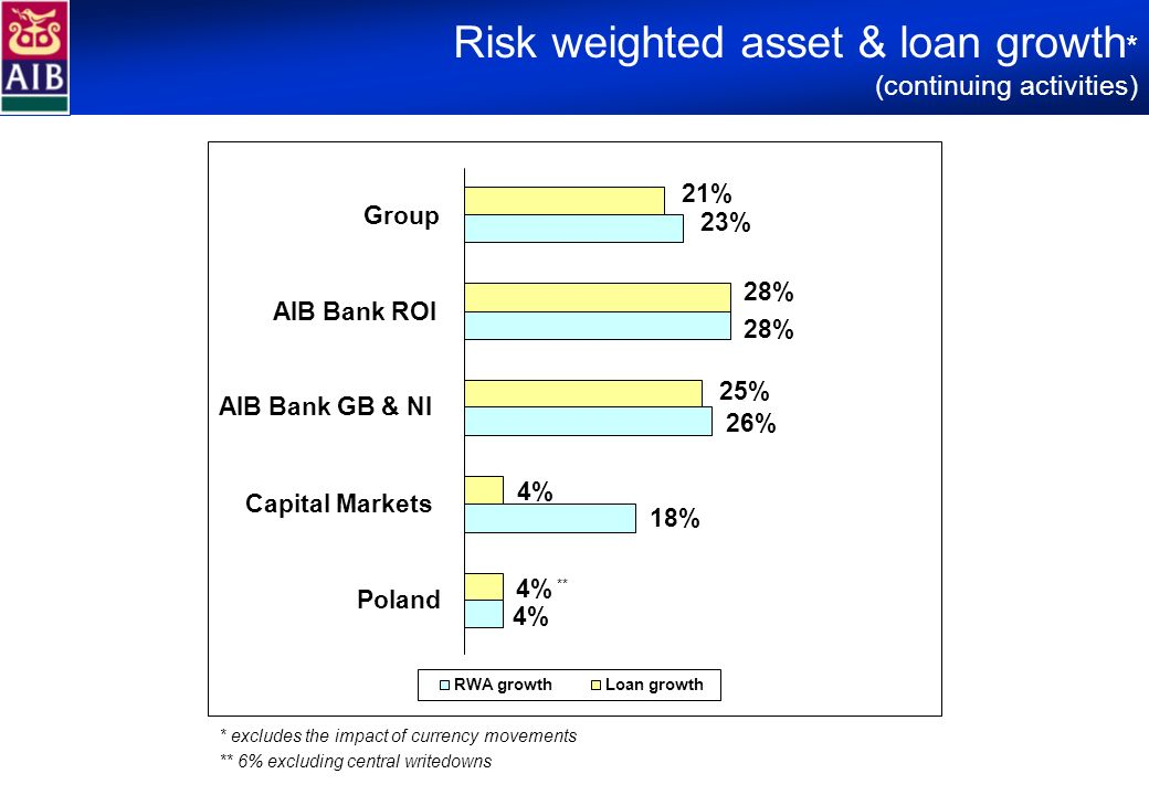 Risk weighted asset & loan growth * (continuing activities) * excludes the impact of currency movements ** 6% excluding central writedowns ** 28% 18%