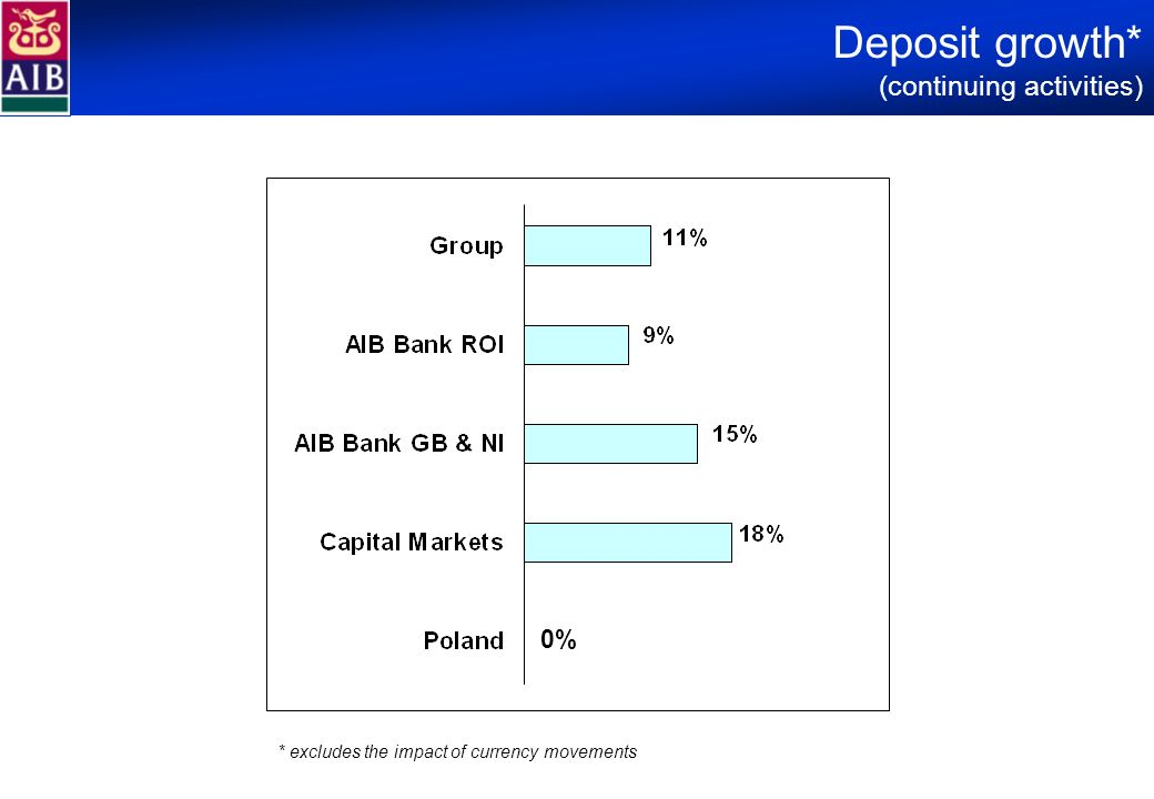 Deposit growth* (continuing activities) * excludes the impact of currency movements 0%