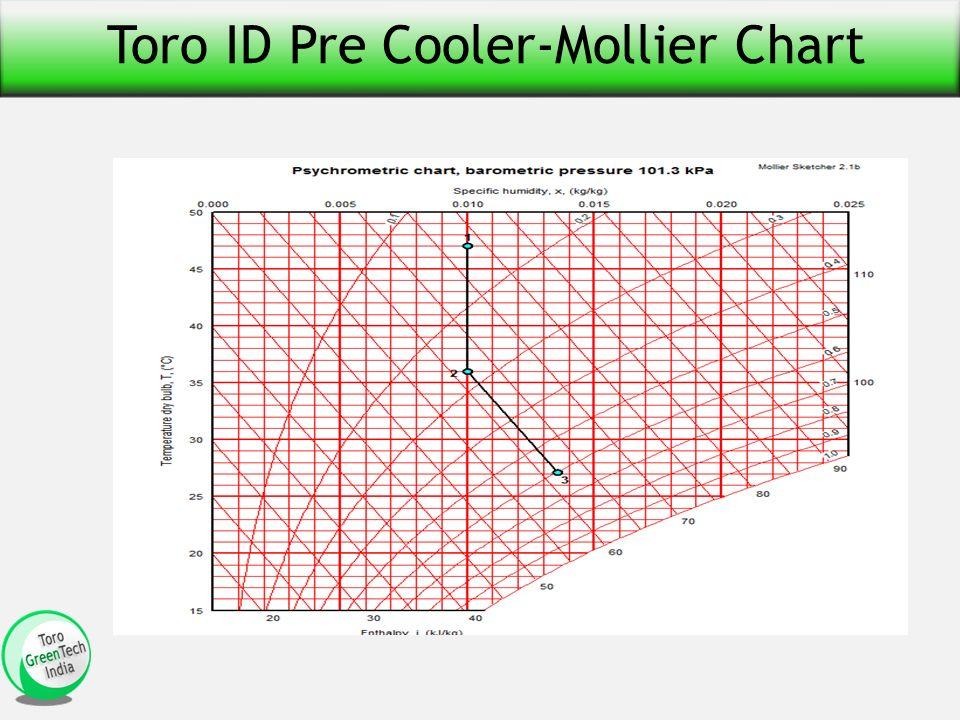 Toro ID Pre Cooler-Mollier Chart