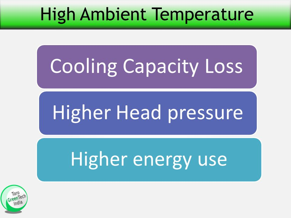 High Ambient Temperature Cooling Capacity Loss Higher Head pressure Higher energy use