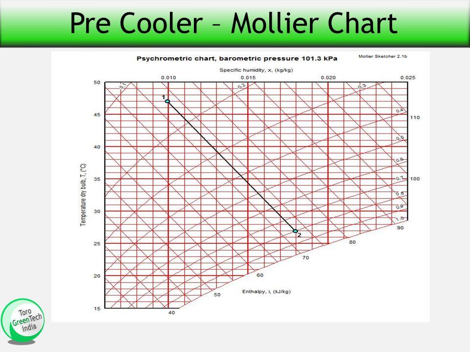 Pre Cooler – Mollier Chart