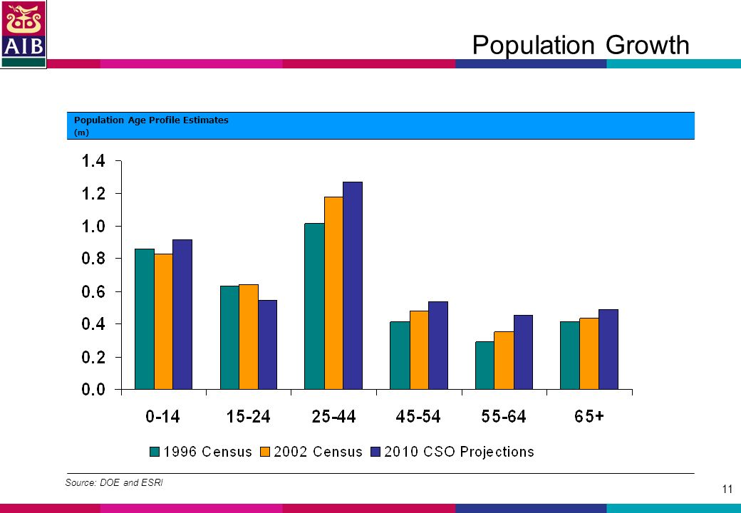 11 Population Growth Source: DOE and ESRI Population Age Profile Estimates (m)
